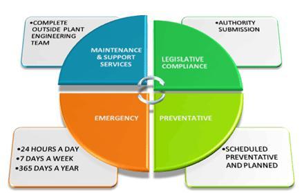 Lựa chọn giải pháp bảo trì thiết bị công nghiệp